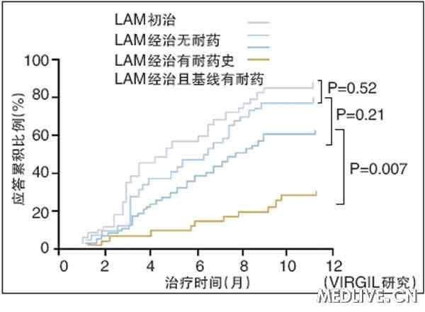 LAM经治无YMDD变异患者换用ETV疗效好 第3届慢乙肝治疗难点热点学术会议