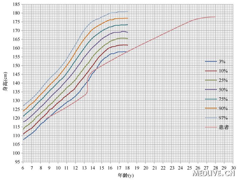 图2 身高生长曲线图:身高自幼矮于正常同龄人,但在18岁以后身高仍图片