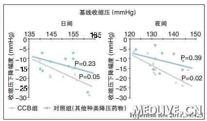 对伴高血压的心力衰竭患者无明显心脏不良影响,不影响心脏传导,减少硬